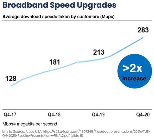 Broadband Speed Upgrades