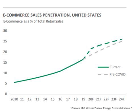 E-Commerce-Sales-Penetration,-U.S.-1