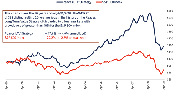 Reaves LTV Strategy - S&P 500