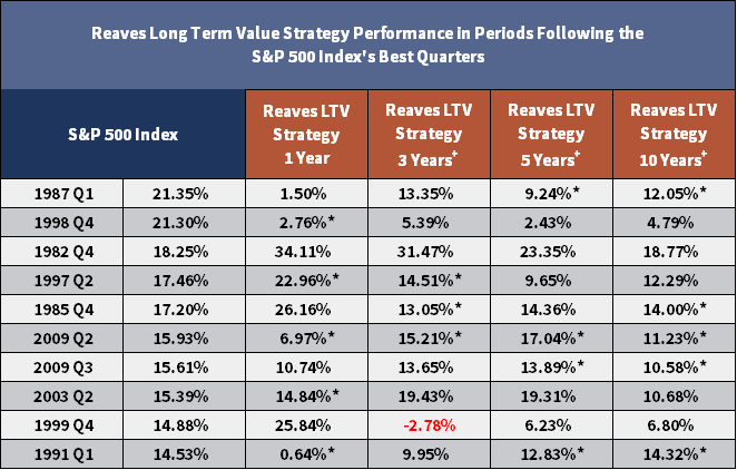 Reaves LTV Strategy Performance Periods Following the S&P 500 Index's Best Quarters
