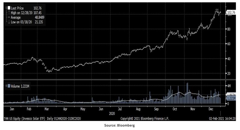 TAN US Equity_Invesco Solar ETF Bloomberg Chart