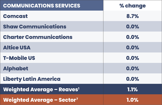 2021.07 Reaves Blog 59 Comm Services Table