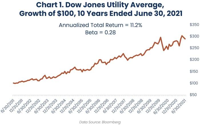2021.07 Reaves Blog 60 Chart 1