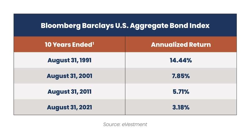 2021.09 Reaves Blog Bond Allocation Table