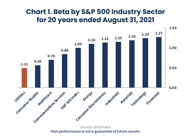 2021.09 Reaves Blog UTES Anniversary Chart 1.1